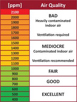 Air Pollution Causes